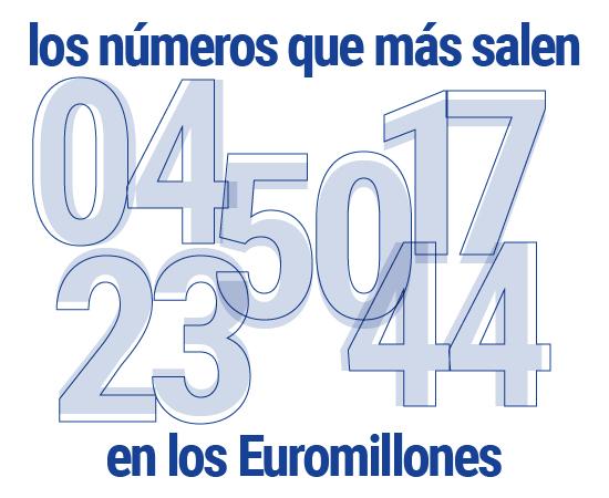 Los números más premiados en Euromillones